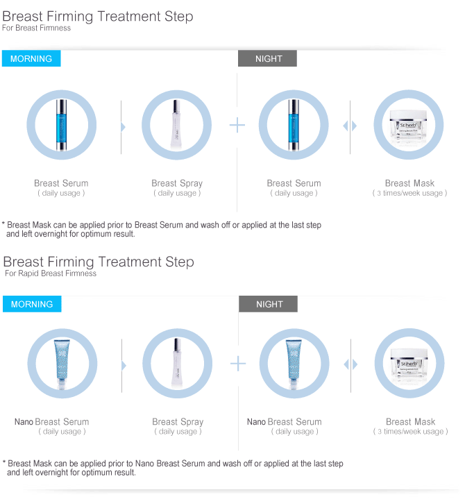 Breast Firming Treatment Step