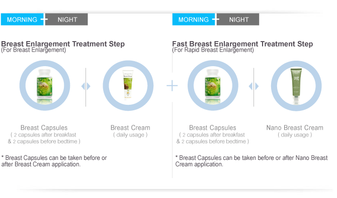 Breast Enlargement Treatment Step