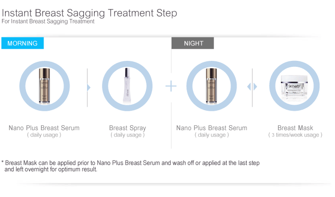 Instant Breast Sagging Treatment Step