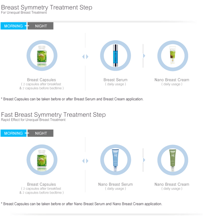 Breast Symmetry Treatment Step
