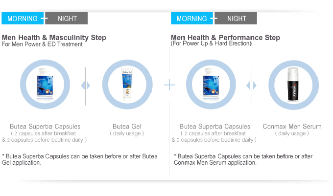 Men Health and Masculinity Step